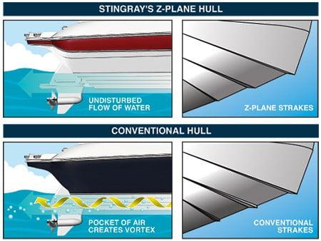 Z-Plane Hull